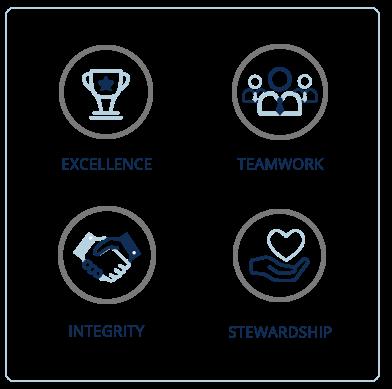 core-values-page